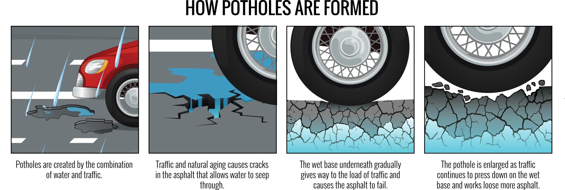 34716_OUTLINE OSWALD_Potholes Infographics